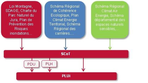 Hiérarchie des documents PLUIH - Haut Bugey Agglomération